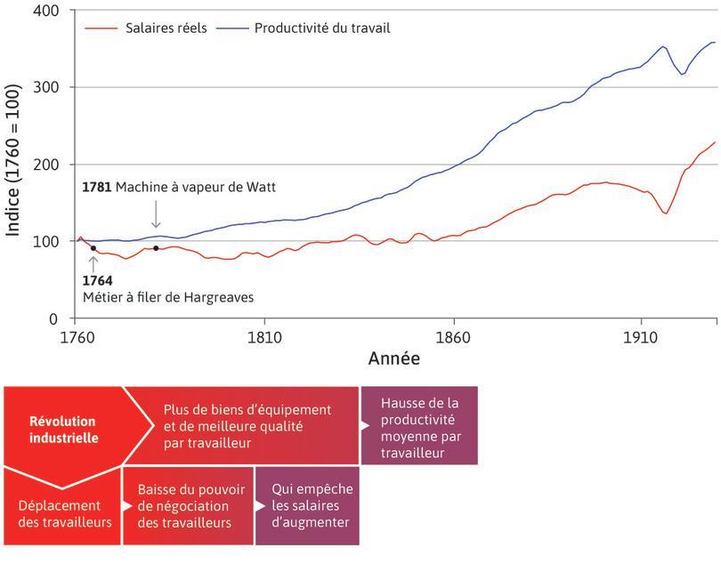 Chômage urbain : Cette perte d'emplois affaiblit le pouvoir de négociation des travailleurs et contribua à la stagnation des salaires réels entre 1750 et 1830, alors même que, sur cette même période, la productivité moyenne du travail s'accrut. Finalement, au cours de cette période, on peut dire que la taille du gâteau augmenta, mais pas la part accordée aux travailleurs.