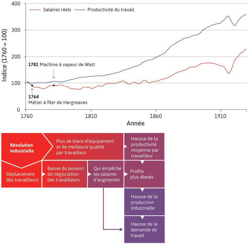 De nouvelles opportunités : Dans les années1830, la hausse de la productivité du travail associée à la stagnation des salaires réels engendrèrent une envolée des profits. Les profits, la concurrence et la technologie permirent le développement de l'activité économique. La demande de travail augmenta donc. Dès lors, la population abandonna l'agriculture pour travailler dans les nouvelles usines.
