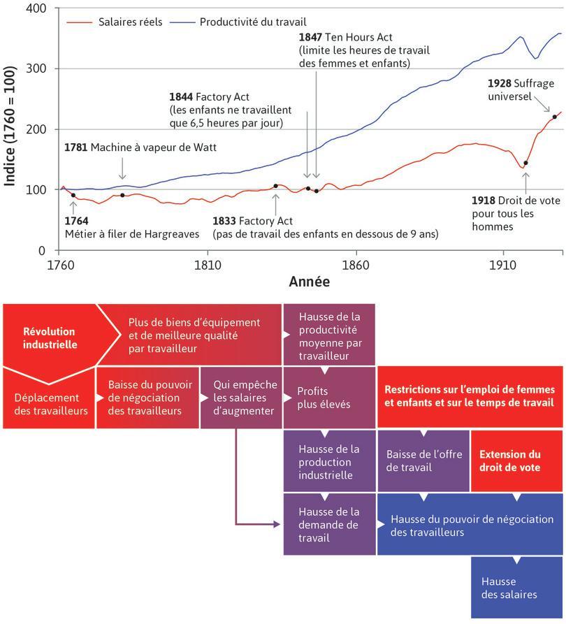 Évolution des salaires réels et de la productivité du travail en Grande-Bretagne de 1760 à 1930.