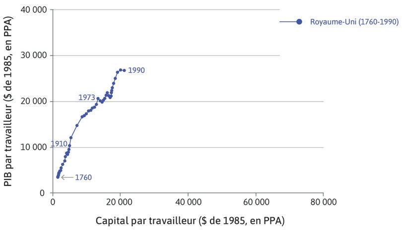 Royaume-Uni : La série commence en 1760 au coin inférieur du graphique et s'achève en 1990 avec une intensité capitalistique et une productivité bien plus élevées.