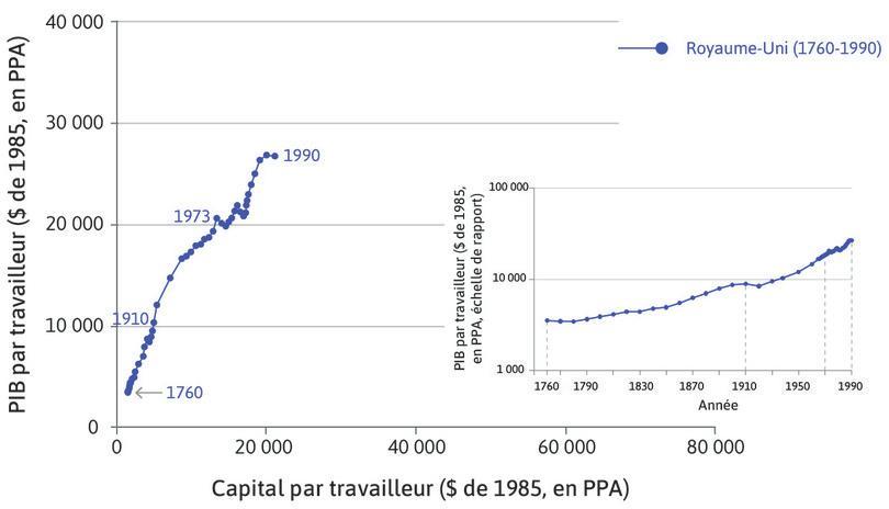 PIB par travailleur : L'insert, ajouté sur le graphique en bas à droite, présente les mêmes données dans la représentation familière du PIB par travailleur avec la courbe en crosse de hockey.