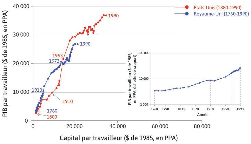 États-Unis : La productivité américaine dépasse celle du Royaume-Uni en 1910 et demeure plus élevée depuis lors.