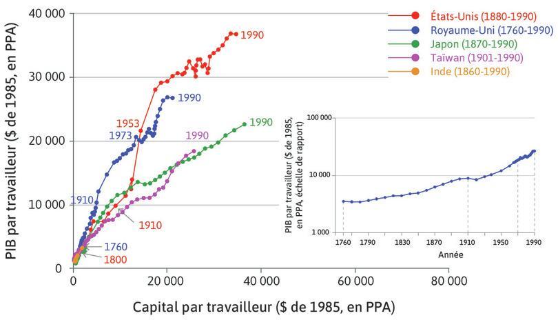 Trajectoires de croissance à long terme d'un ensemble d'économies.