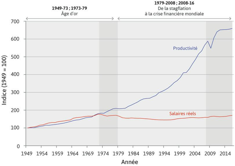 L'Âge d'or et ses conséquences: salaires réels et de la productivité du travail par tête dans l'industrie aux États-Unis (1949–2016).