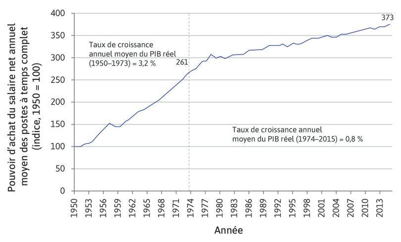 Évolution du pouvoir d'achat du salaire net annuel moyen des postes à temps complet en France de 1950 à 2015.