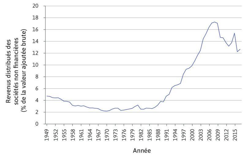 Revenus distribués des sociétés non financières en France de 1949 à 2017 en pourcentage de la valeur ajoutée brute.