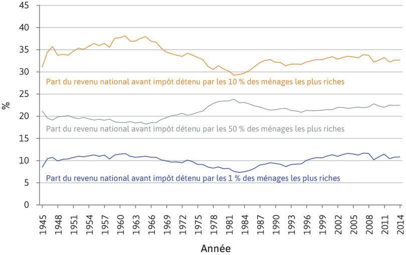 Les inégalités de revenu en France (1945–2014).