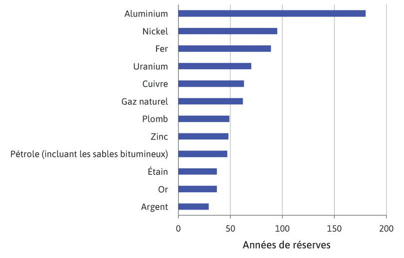 Années de réserves de quelques matières premières au taux de production géologique de 2006.