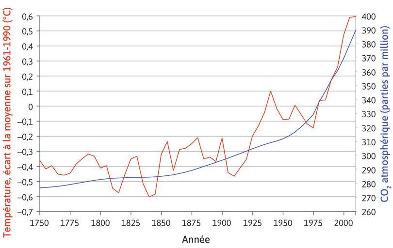 Concentration atmosphérique de dioxyde de carbone et températures, à l'échelle mondiale (1750–2010).