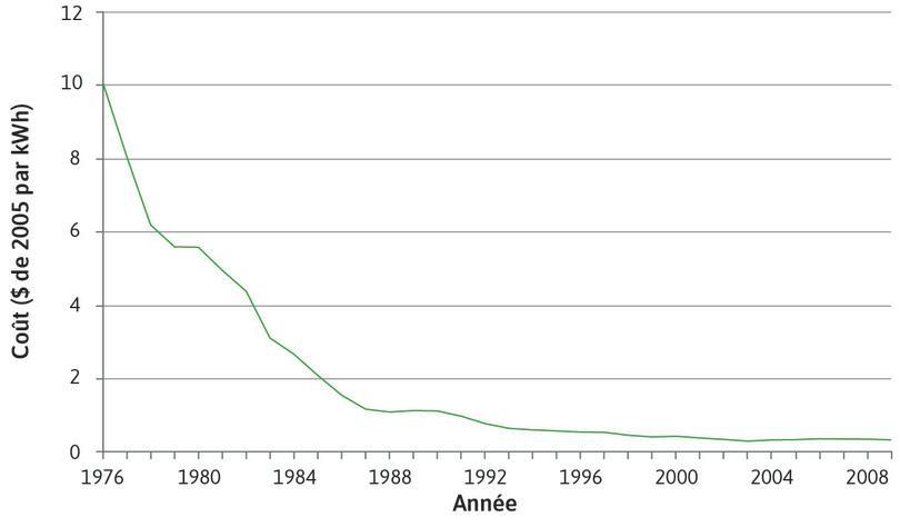 Coût de production de l'électricité (nouvelles installations) en utilisant des cellules photovoltaïques aux États-Unis (1976–2009).