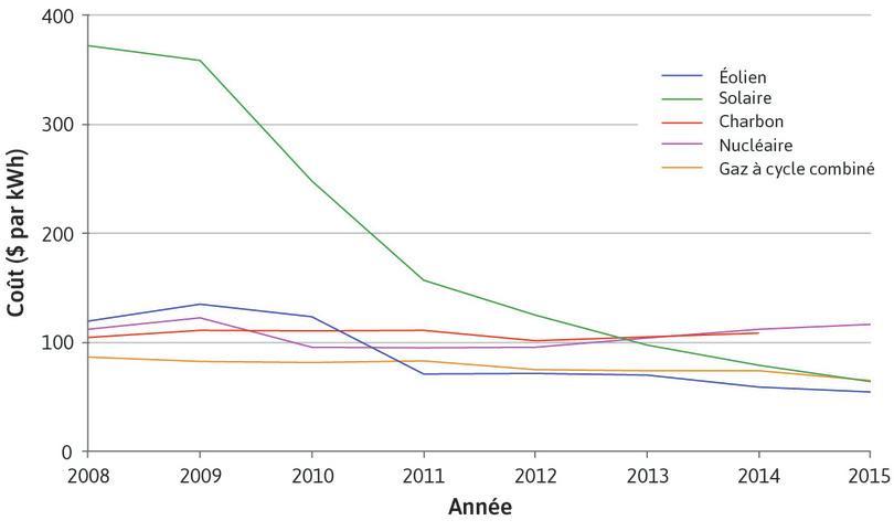 Coût de production de l'électricité dans de nouvelles installations aux États-Unis à partir de différentes sources énergétiques (2008–15).