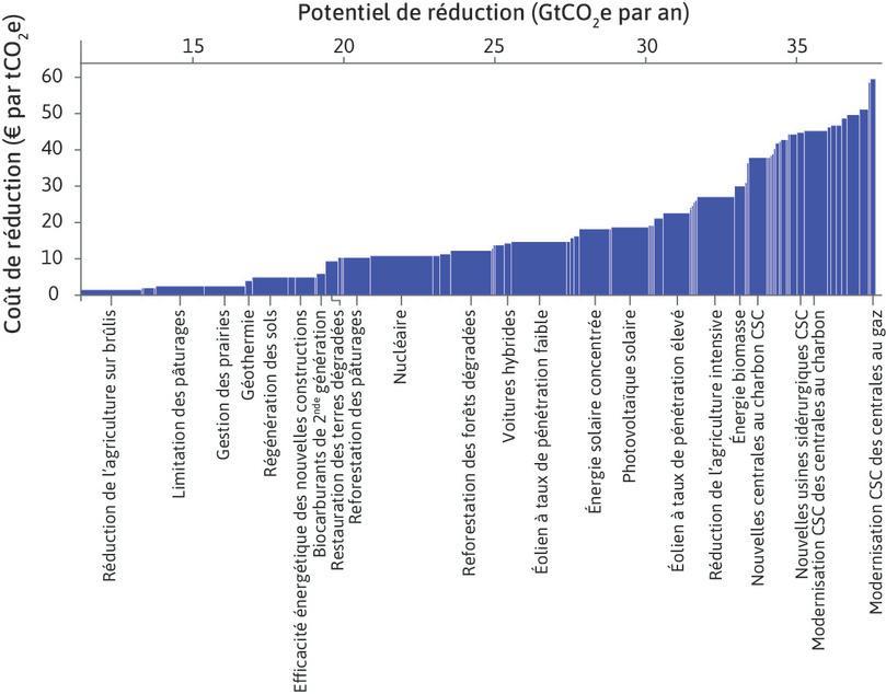 Coût de la réduction potentielle des gaz à effet de serre au niveau mondial en 2030 (par rapport au statu quo), selon différentes politiques publiques.