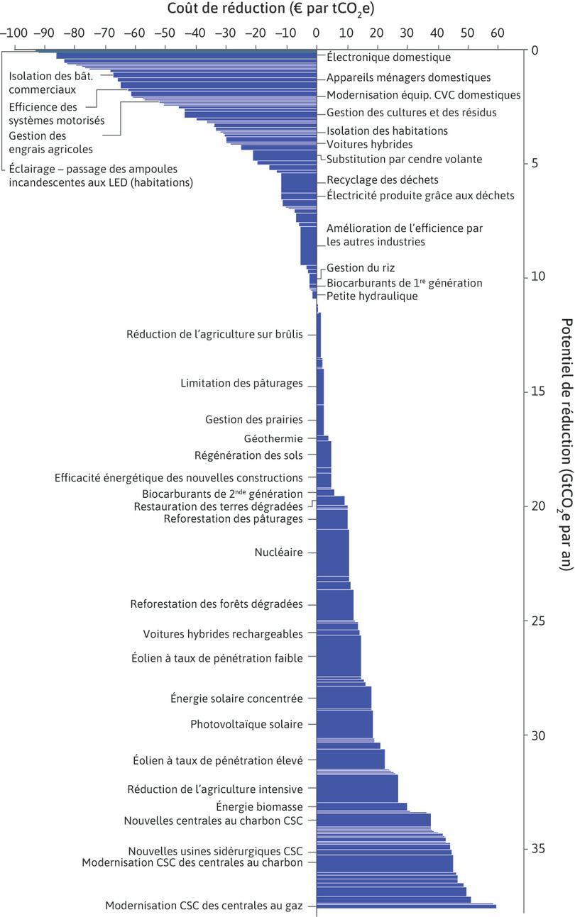 Courbe de réduction des gaz à effet de serre au niveau mondial: dépollution d'ici à 2030, par rapport au statu quo.