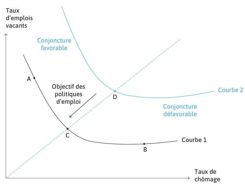 Courbe de Beveridge (données en pourcentage de la population active).