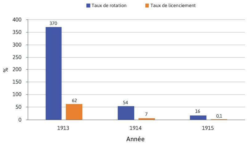Taux de rotation et de licenciement annuels dans l'entreprise Ford, 1913-15 (en pourcentage).