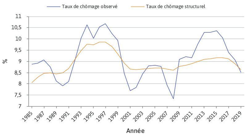 Taux de chômage observé et taux de chômage structurel (en pourcentage de la population active) en France (1985-2018).