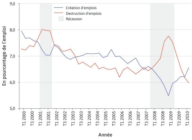 Création et destruction d'emplois au cours des cycles économiques aux États-Unis (T1 2000 – T2 2010).