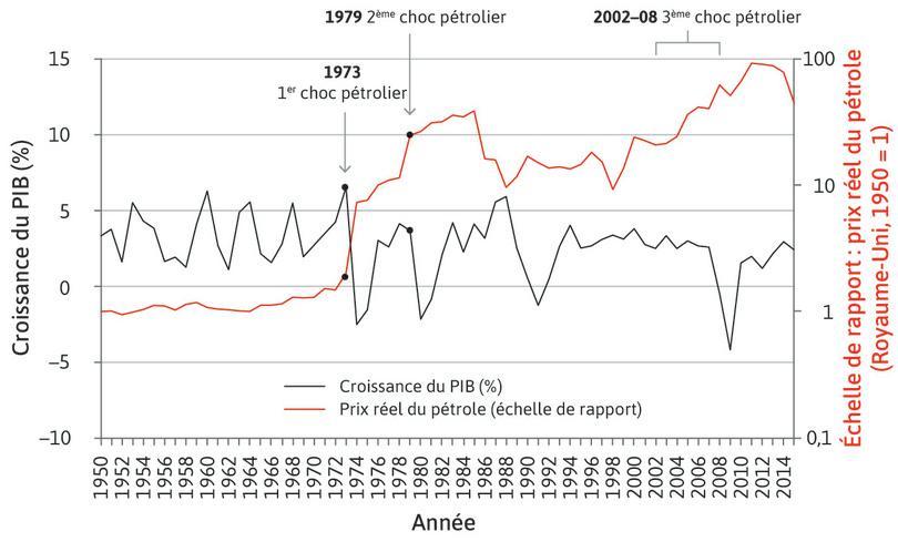 Croissance du PIB au Royaume-Uni et prix réels du pétrole (1950–2015).