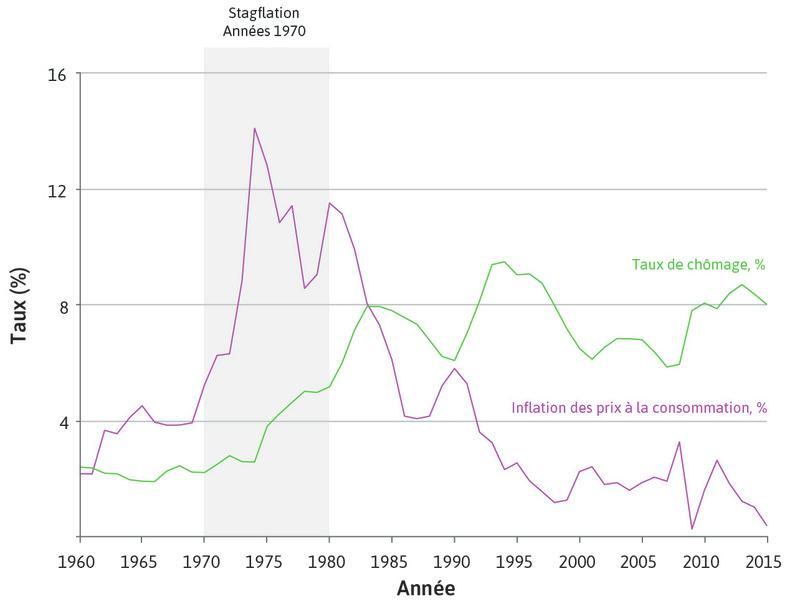 Chômage et inflation dans les économies avancées (1960–2015).