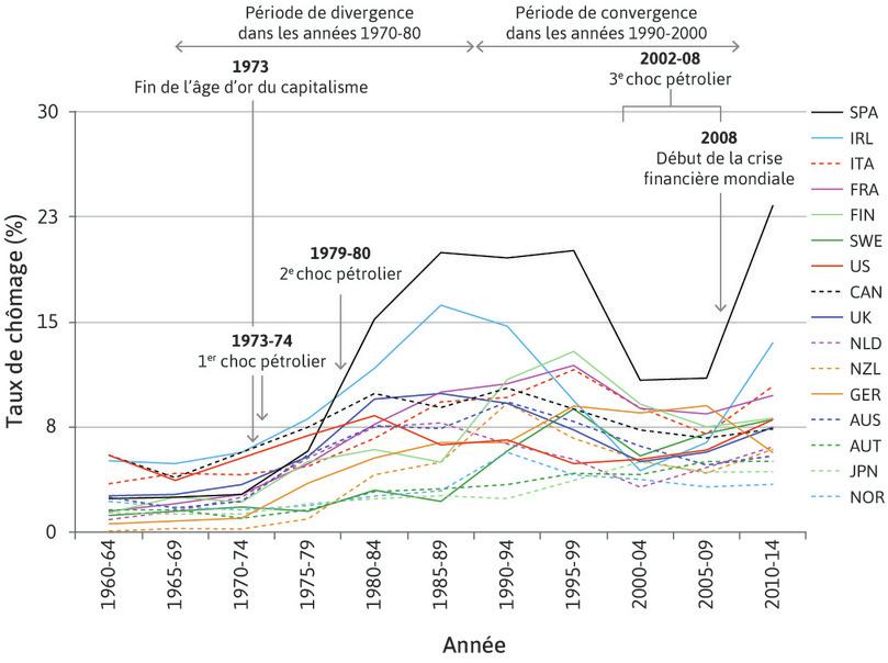 Taux de chômage dans 16 pays de l'OCDE (1960–2014).
