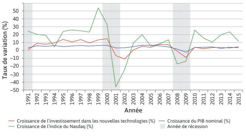 Investissement dans les nouvelles technologies et bulle Internet (1991–2015).