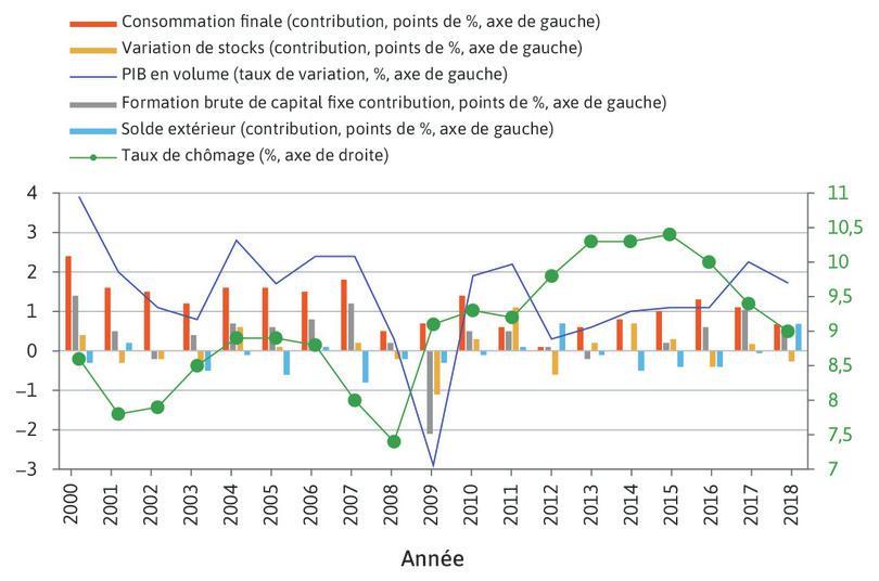 Évolution du PIB en volume (en pourcentage), contributions à cette évolution (en points) et taux de chômage (en pourcentage) en France (2000–2018).
