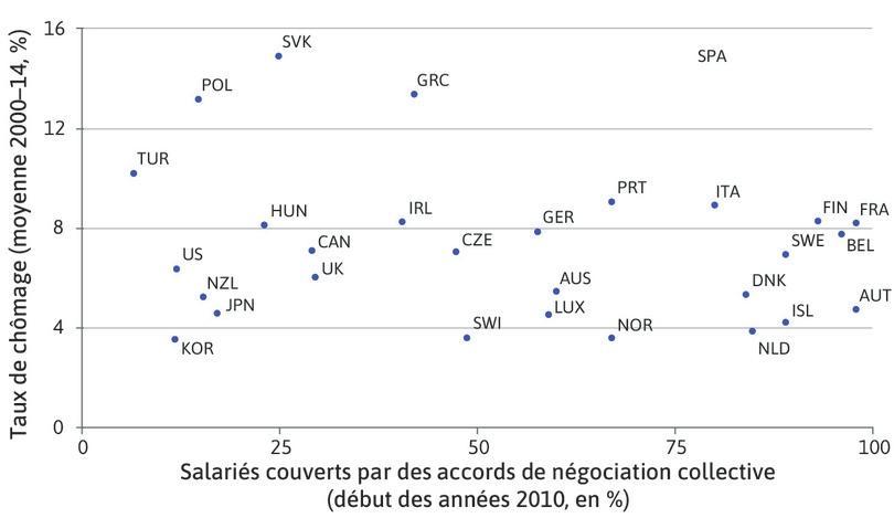 Part des salariés dont les salaires sont déterminés par des négociations collectives (en pourcentage) et taux de chômage (en pourcentage) dans les pays de l'OCDE (2000–14).