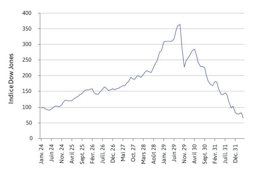 L'évolution du Dow Jones lors de la Grande Dépression (janvier 1924–avril 1932).