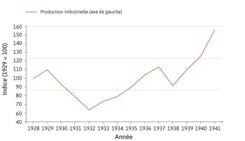 L'évolution de la production industrielle lors de la Grande Dépression : L'indice de base 100 en 1929 de la production industrielle n'indique pas le niveau de cette production, mais son évolution depuis 1929. Ainsi, l'indice 60 de 1932 indique que la production industrielle a baissé de 40% (100 − 60) entre 1929 et 1932.