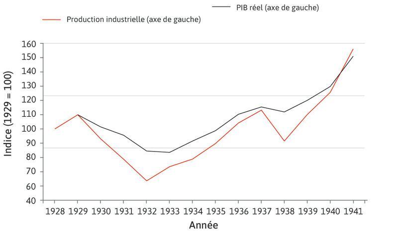 L'évolution de la production industrielle et du PIB lors de la Grande Dépression : Le PIB réel (sans l'inflation) a connu des fluctuations beaucoup moins amples que celles de la production industrielle même s'il a connu une baisse d'environ 25% de 1929 à 1933.