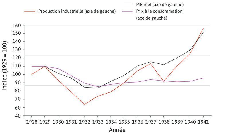 L'évolution de la production et des prix lors de la Grande Dépression : Les États-Unis ont connu une déflation, c'est-à-dire une baisse des prix d'environ 23% des produits de consommation entre 1929 et 1933.