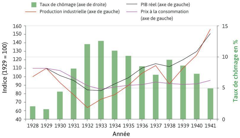 L'effet de la Grande Dépression sur l'économie américaine (1928–1941) : Le chômage aux États-Unis est multiplié par plus de sept de 1929 à 1933 et passe de 3% à 23% des actifs. Il ne se résorbera que très lentement.