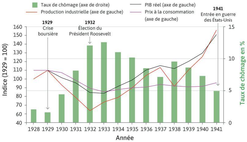 L'effet de la Grande Dépression sur l'économie américaine (1928–1941).