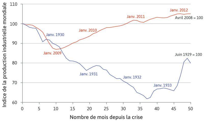 Comparaison entre la Grande Dépression et la crise financière mondiale de 2008: la production industrielle.