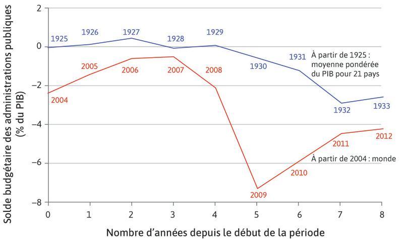 Comparaison entre la Grande Dépression et la crise financière mondiale: la politique budgétaire.