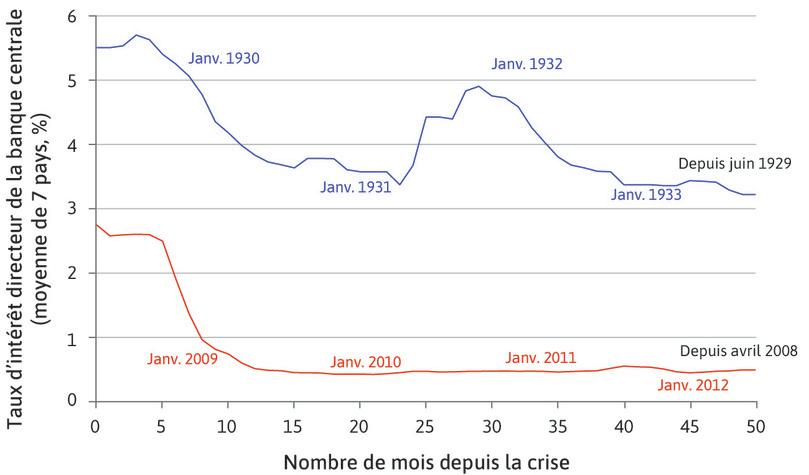 Comparaison entre la Grande Dépression et la crise financière mondiale: la politique monétaire.