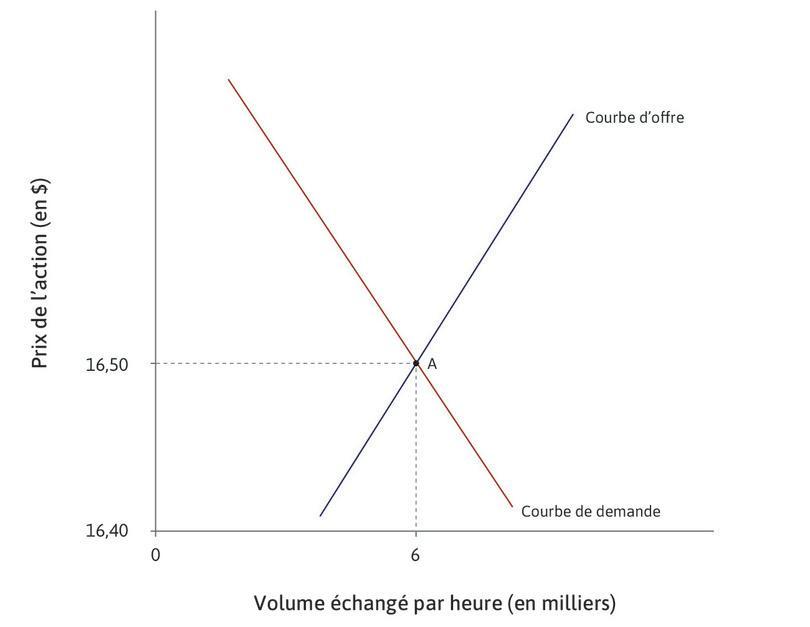 L'équilibre initial : Au départ, le marché est à l'équilibre en A: 6000actions sont vendues par heure au prix de 16,50dollars.