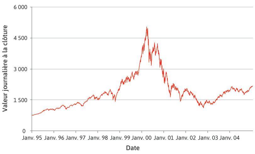 La bulle Internet: indice Nasdaq Composite (1995–2004).