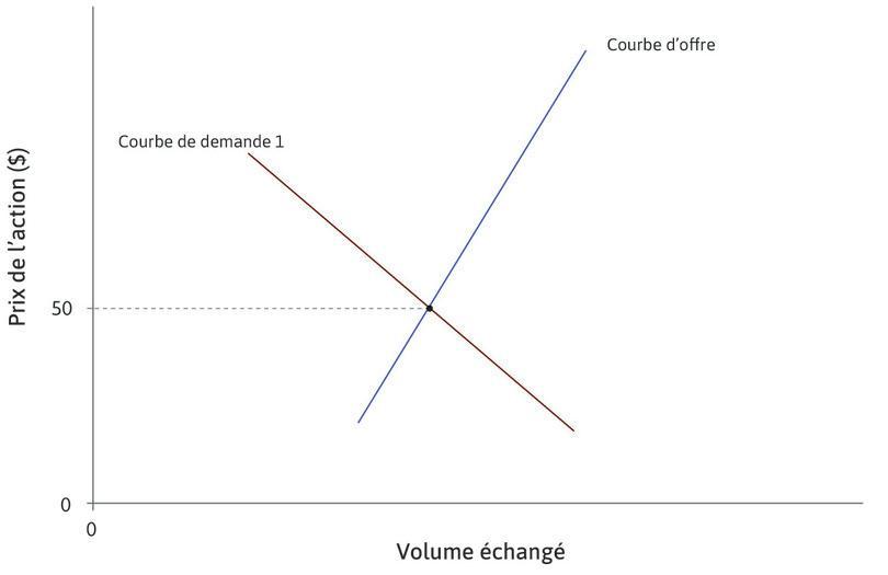Le prix initial : Au départ, le prix d'une action de l'entreprise Comcast est de 50dollars à l'équilibre entre la courbe d'offre et la courbe de demande initiale.