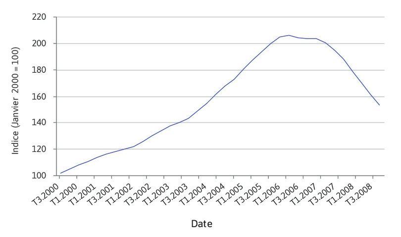 Indice Case-Shiller (1er trimestre 2000–4e trimestre 2008).