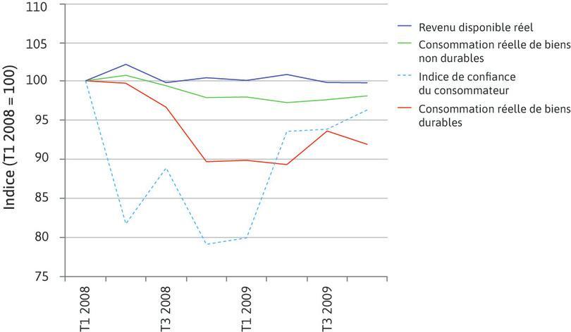 Effets de la crise financière sur les revenus, la consommation et la confiance des ménages aux États-Unis pendant la crise financière (T1 2008–T4 2009).