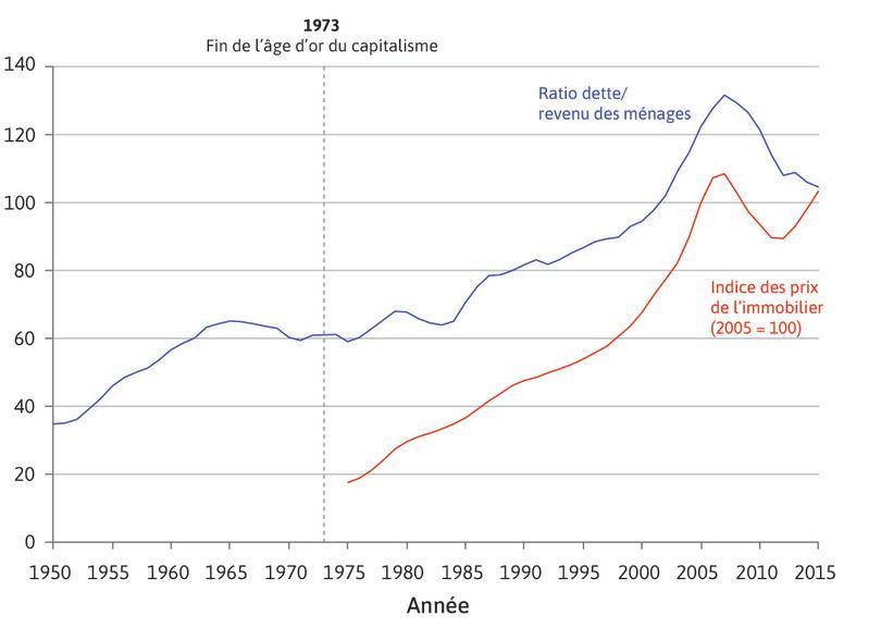 Le ratio dette-revenu des ménages et les prix de l'immobilier aux États-Unis (1950–2015)