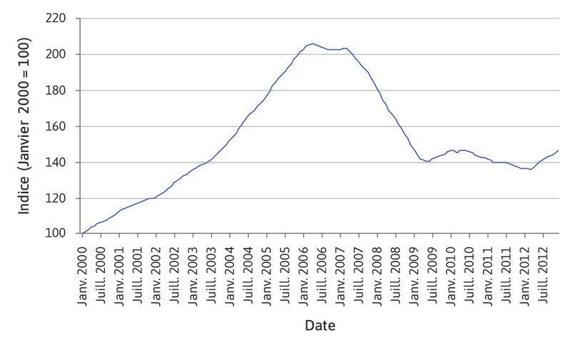 Évolution du prix des logements américains (2000–2012).
