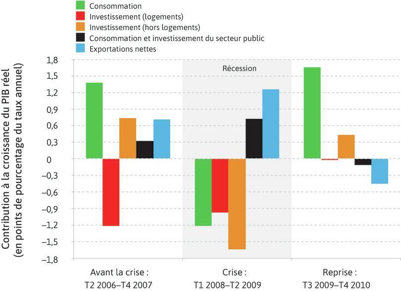 Demande globale et crise financière aux États-Unis (2etrimestre 2006–4etrimestre 2010).