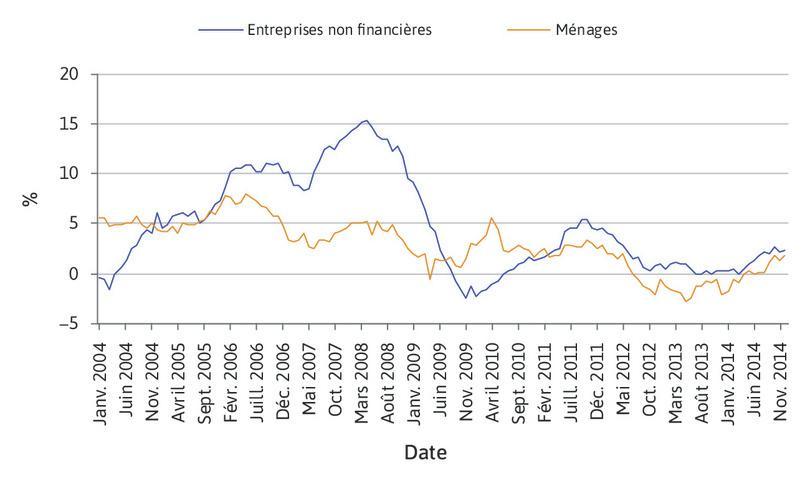 Évolution du montant des crédits accordés aux ménages et aux entreprises non financières (entreprises hors banques et assurances) dans la zone euro (2004–2014).