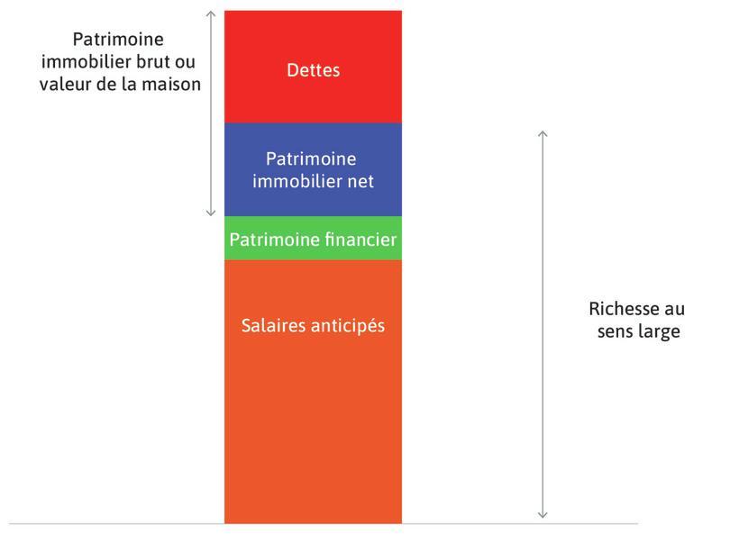 La richesse totale au sens large du ménage : C'est la somme des rectangles vert, bleu et orange. Cette richesse totale au sens large est en partie une richesse attendue par le ménage.