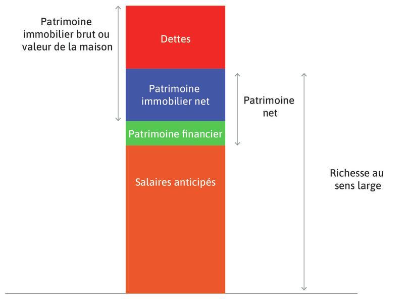 Le patrimoine net du ménage (ou richesse nette) : Il correspond au total des actifs détenus par le ménage (à l'exception des salaires anticipés). Il correspond donc à la somme du patrimoine financier et du patrimoine immobilier net.