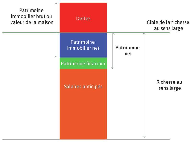 Richesse des ménages: concepts clés.