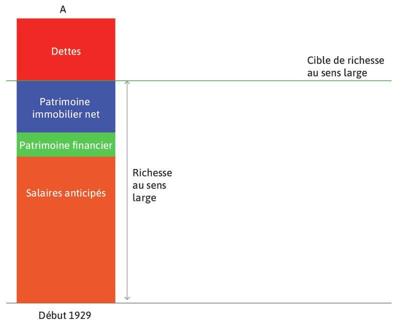 Avant la Dépression : Les ménages prennent des décisions de consommation en lien avec leurs attentes sur leur patrimoine net et les gains futurs tirés du travail. Cela est reflété par le fait que la richesse totale est égale à la richesse cible.