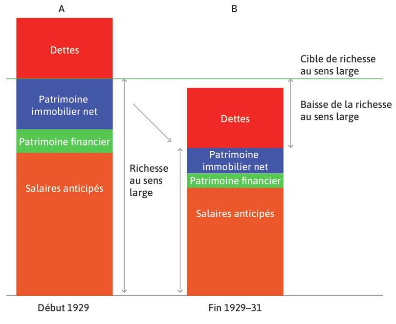 La Dépression : Fin 1929, les ménages font face à un contexte de récession et les anticipations ont changé (colonne B); la richesse totale diminue.